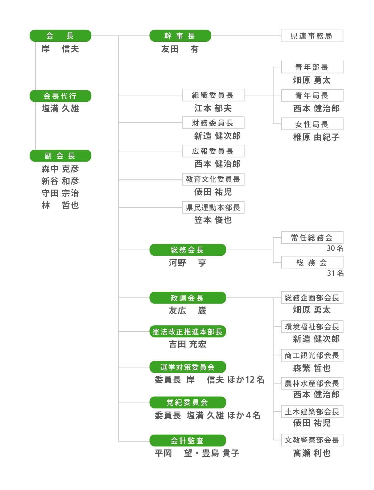 自民党県連_組織図01