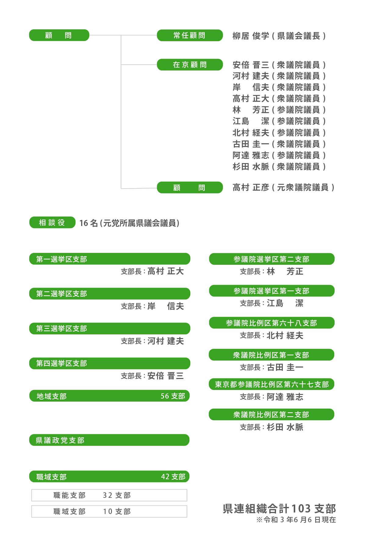 自民党県連_組織図02